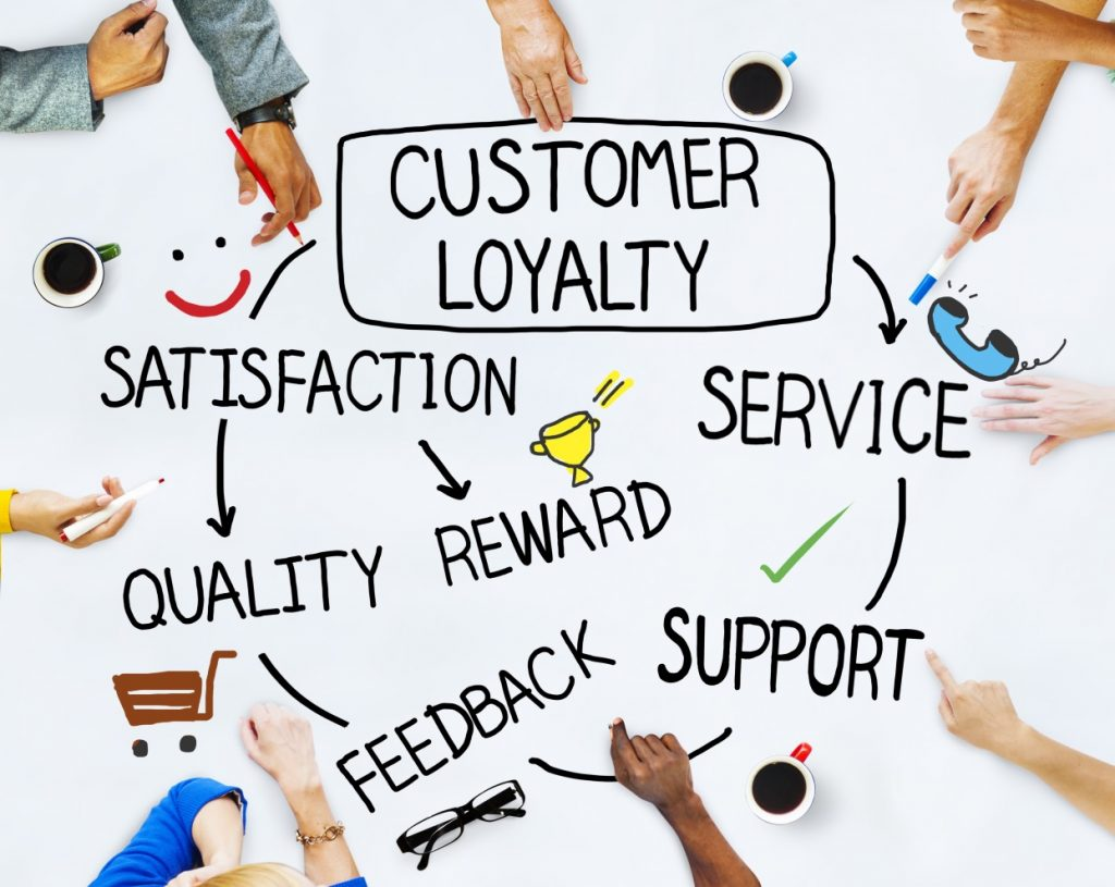 Loyalty, gift card, loyalty card, loyalty program, consulting,  program, programi